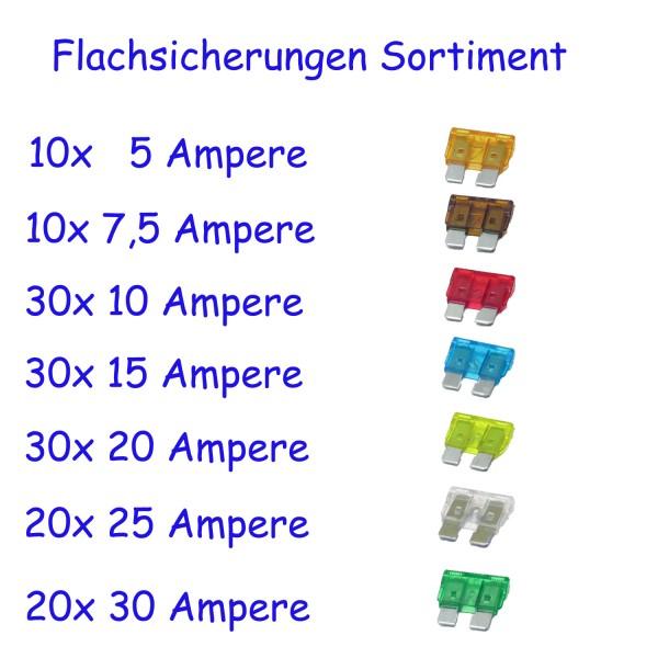 150 Flachsicherungen Sortiment